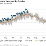 Surprise Natural Gas Draw-down Signals Higher Prices Ahead