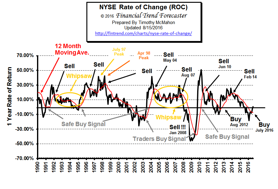 NYSE ROC Aug 2016a