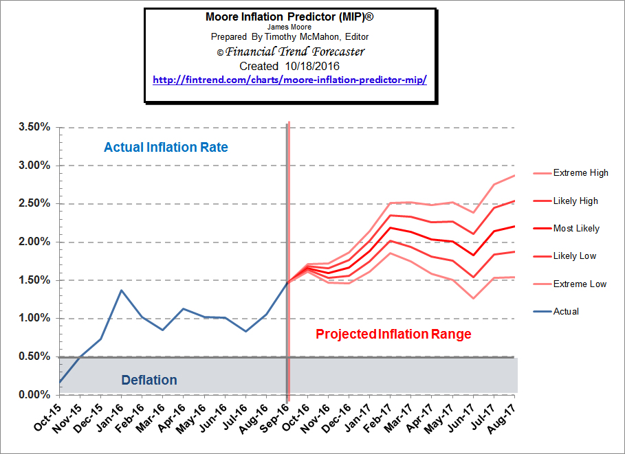 MIP Moore Inflation Predictor