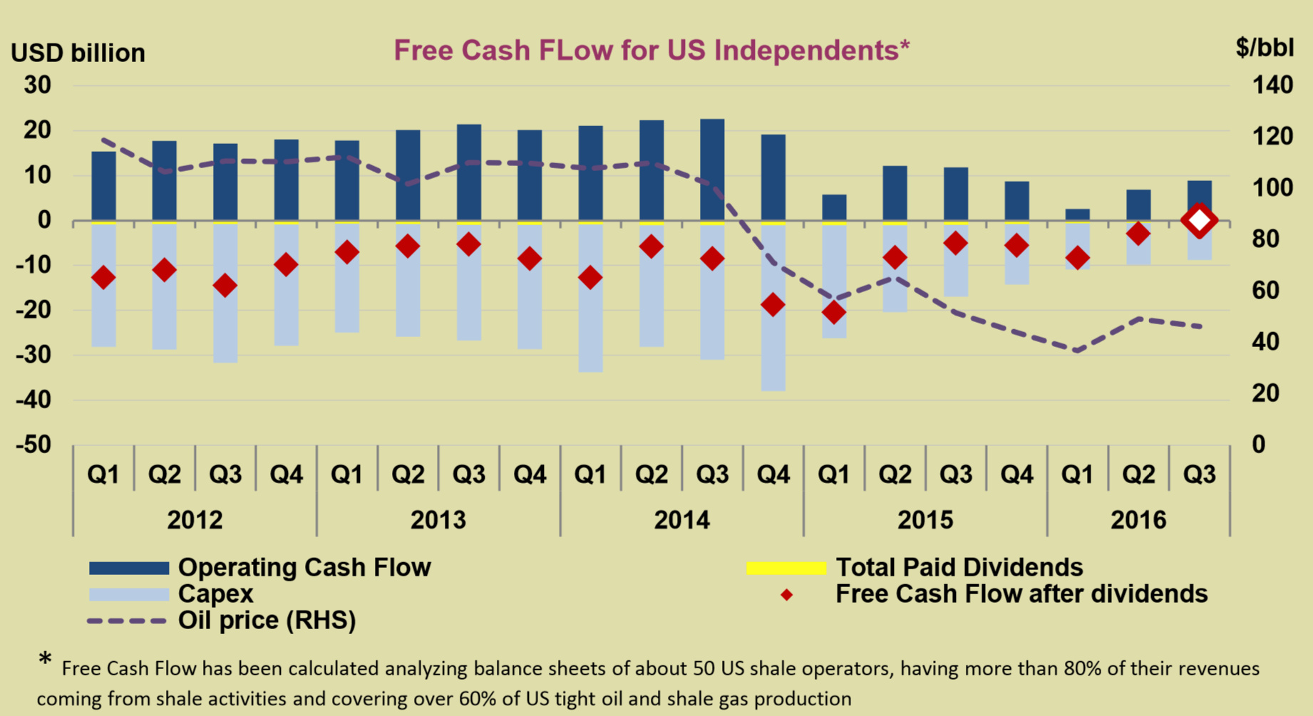 Shale Rebound - US Oil Free Cash Flow