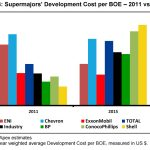 Are Oil Production Costs Rising or Falling?
