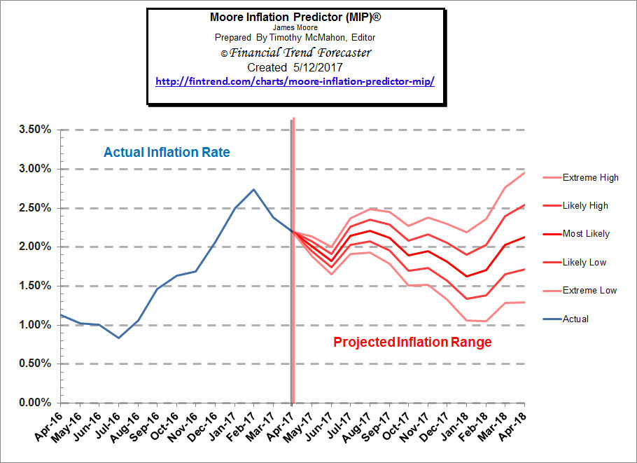 Moore Inflation Prediction Forecast Chart