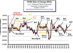 NYSE Rate of Change (ROC)©