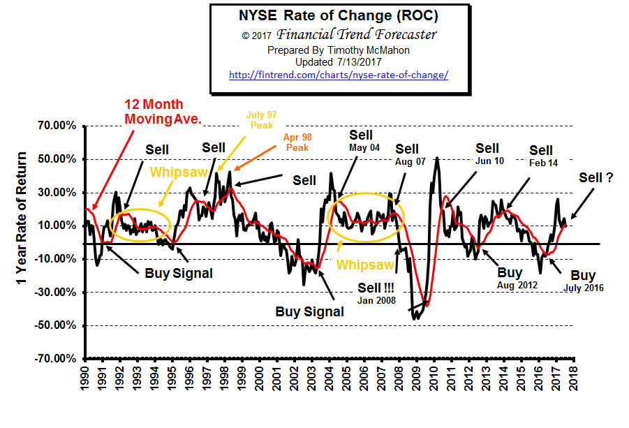 NYSE Rate of Change Chart