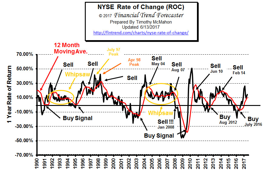 NYSE ROC -Rate of Change June 2017