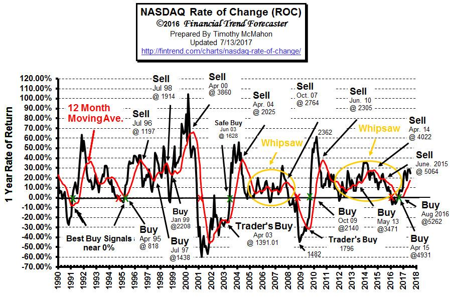 Nasdaq Rate of Change Chart