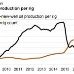 Has Permian Shale Productivity Peaked Already?