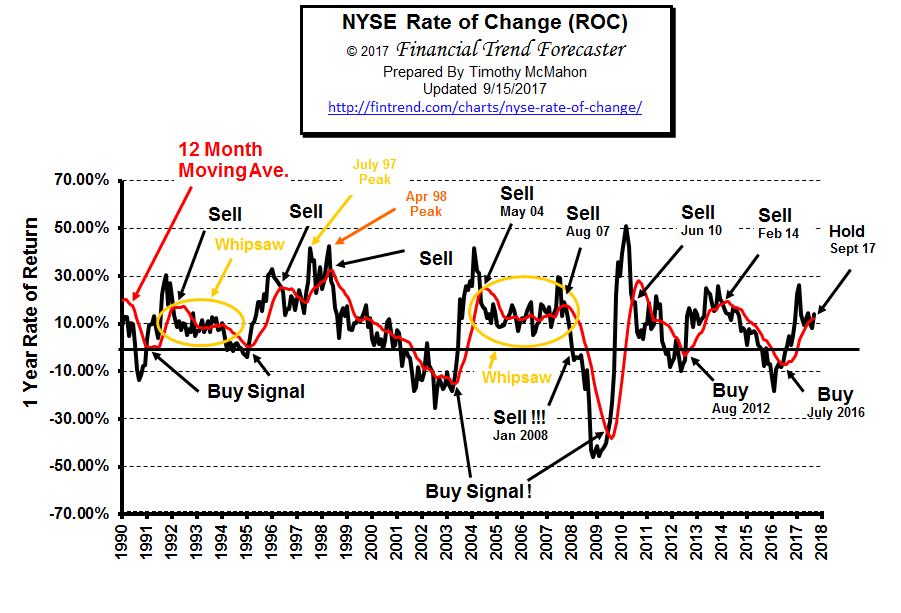 NYSE ROC Sep 2017