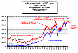 Inflation Adj NYSE Oct 2017