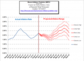 Inflation Forecast: Moore Inflation Predictor (MIP) ©