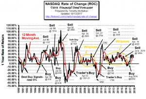 NASDAQ ROC Rate of Change Chart Oct 2017