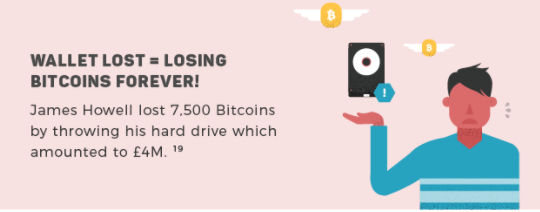 Lost Bitcoins