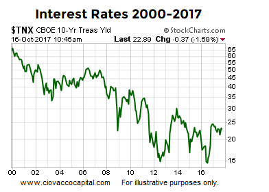 Interest Rates 2000-2017