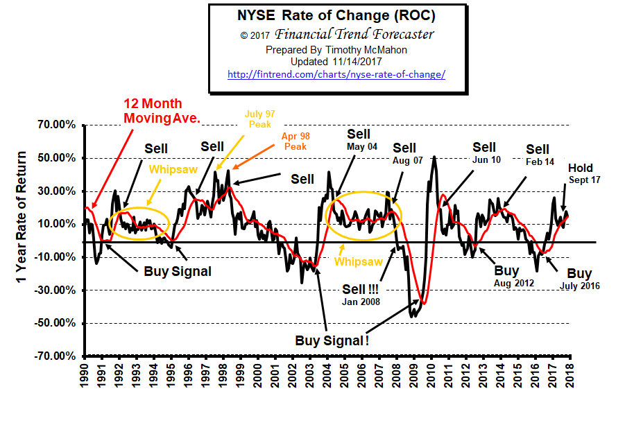 NYSE Rate of Change ROC Nov 2017