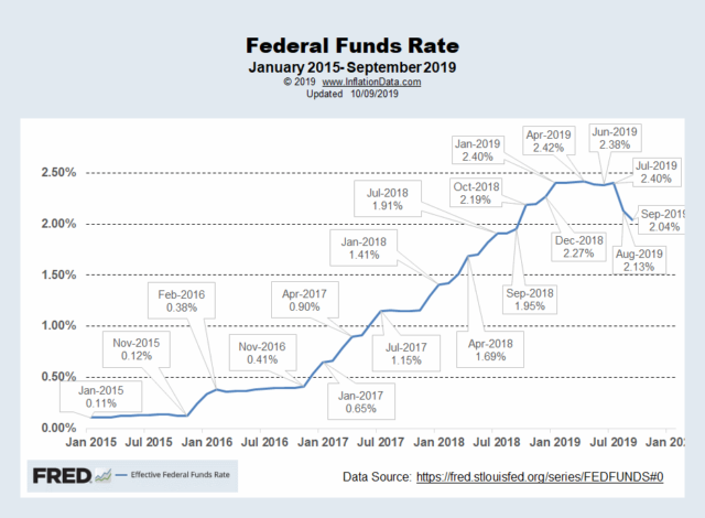 FED Funds Rate Chart September 2019